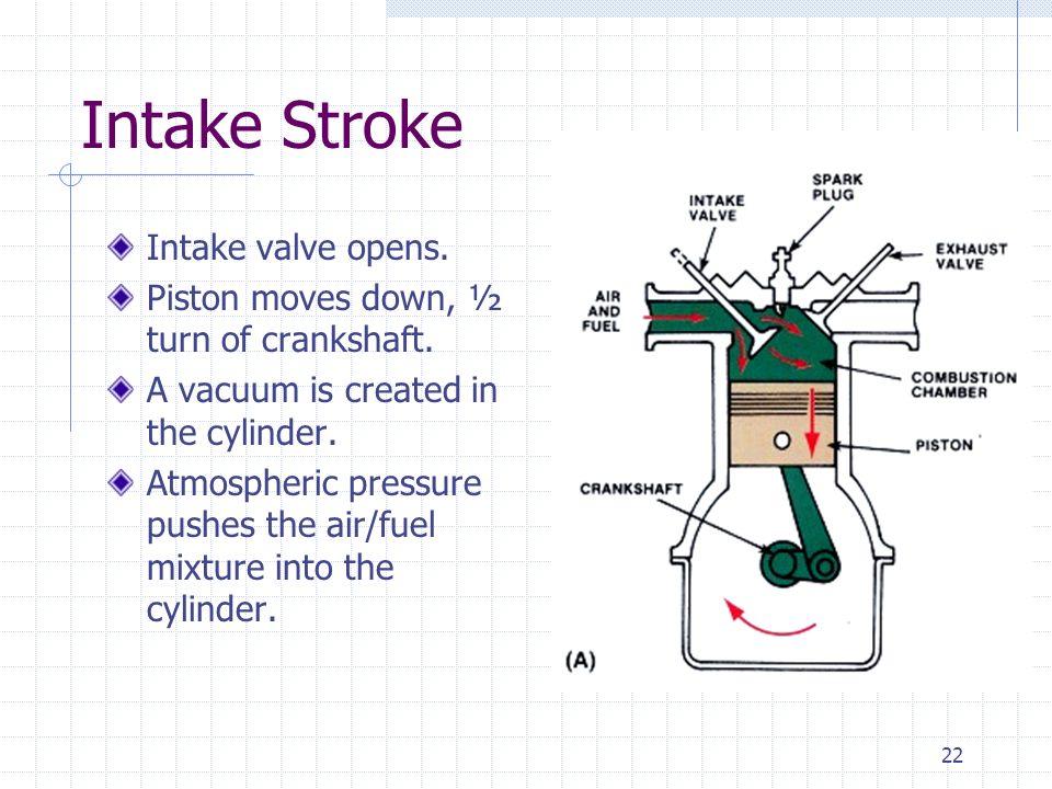 Intake Stroke Intake valve opens.