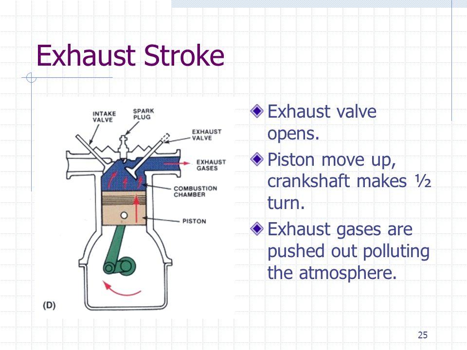 Exhaust Stroke Exhaust valve opens.