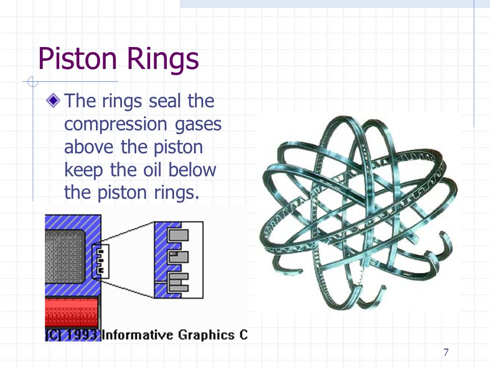 Piston Rings The rings seal the compression gases above the piston keep the oil below the piston rings.