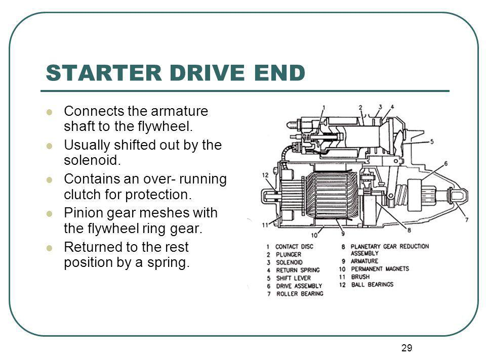 STARTER DRIVE END Connects the armature shaft to the flywheel.