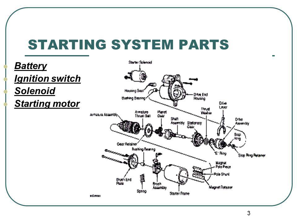 STARTING SYSTEM PARTS Battery Ignition switch Solenoid Starting motor