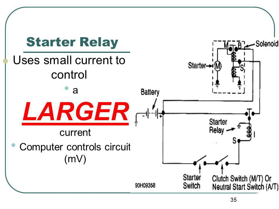 Starter Relay Uses small current to control a LARGER current