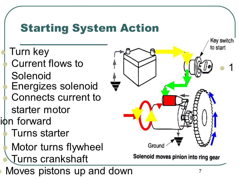 Starting System Action