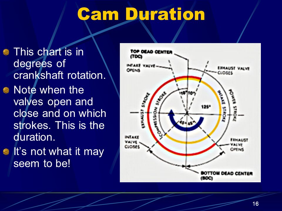 Cam Duration This chart is in degrees of crankshaft rotation.