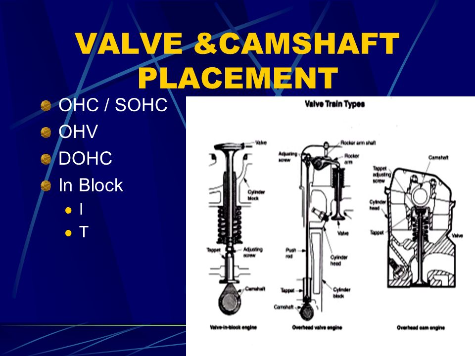 VALVE &CAMSHAFT PLACEMENT