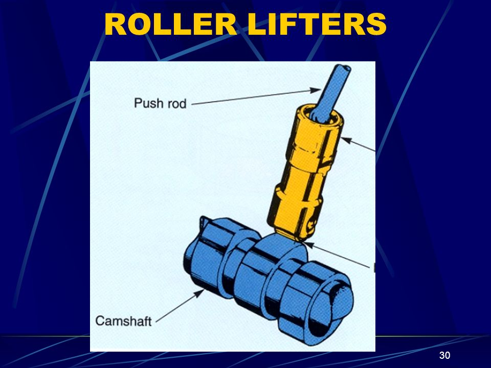 ROLLER LIFTERS