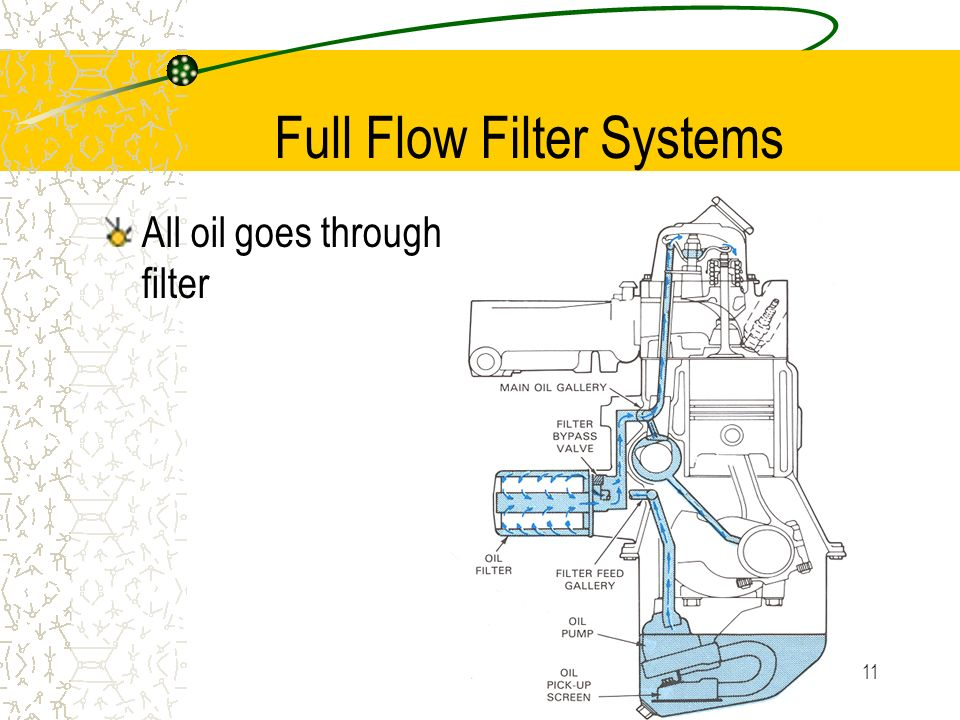 Full Flow Filter Systems