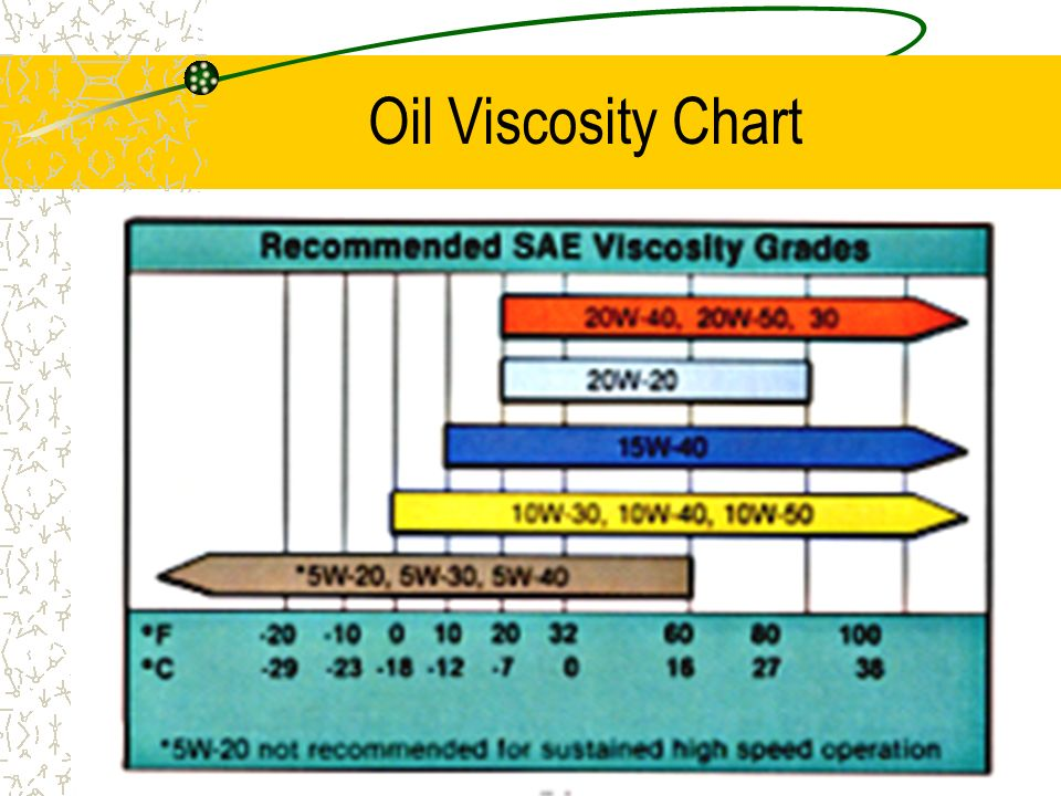 viscosity motor oil impremedianet