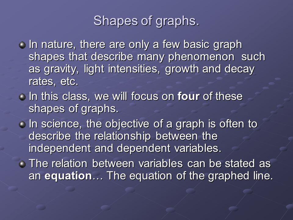 Shapes of graphs.
