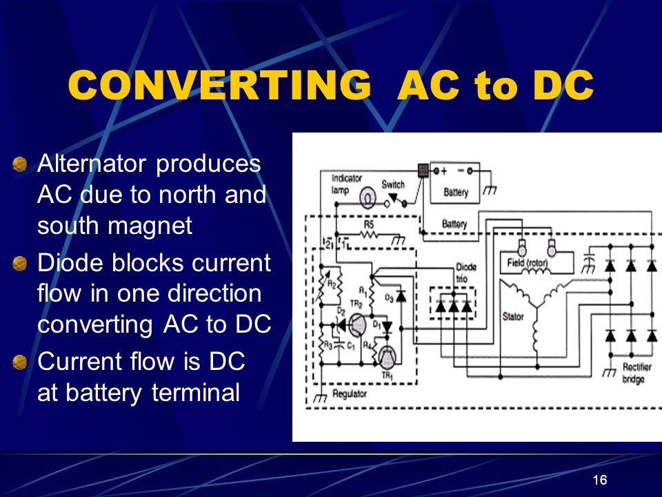 CONVERTING AC to DC Alternator produces AC due to north and south magnet. Diode blocks current flow in one direction converting AC to DC.
