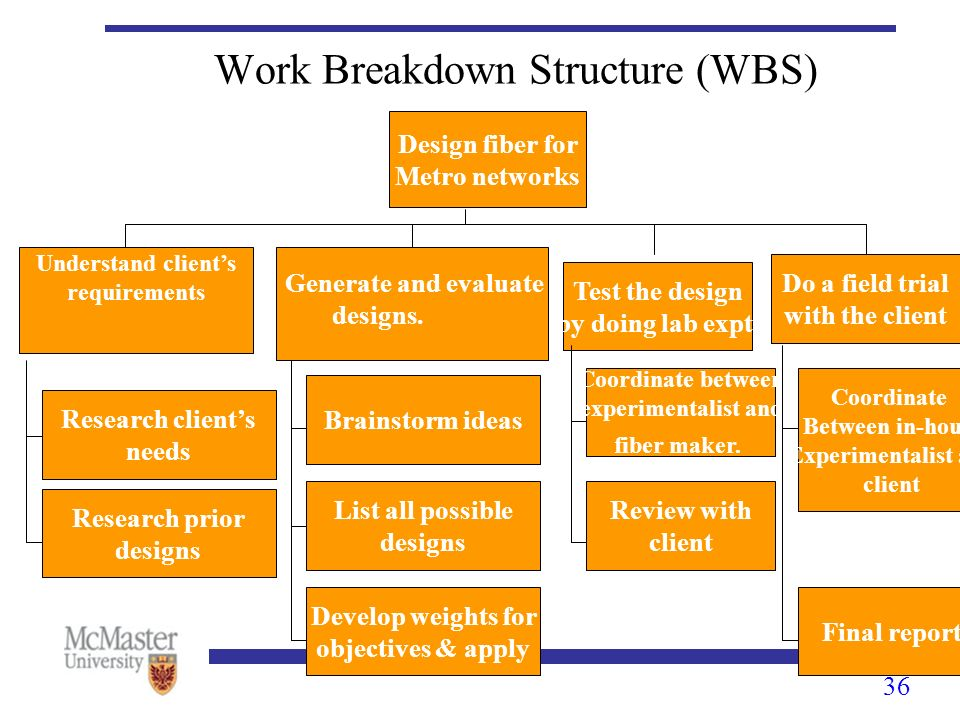 work break down structure for metro 32 work breakdown structures - duration: 15:26 andrew bell - project management 8,610 views 15:26.
