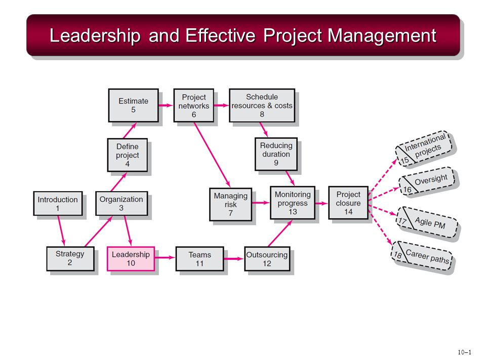 management and leadership final project Cesim project management simulation game for an active education experience learn more about cesim project  project management, teamwork and leadership,.
