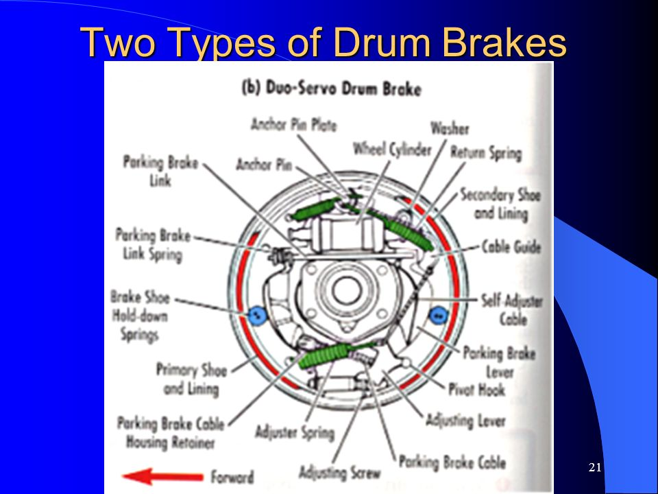 Two Types of Drum Brakes