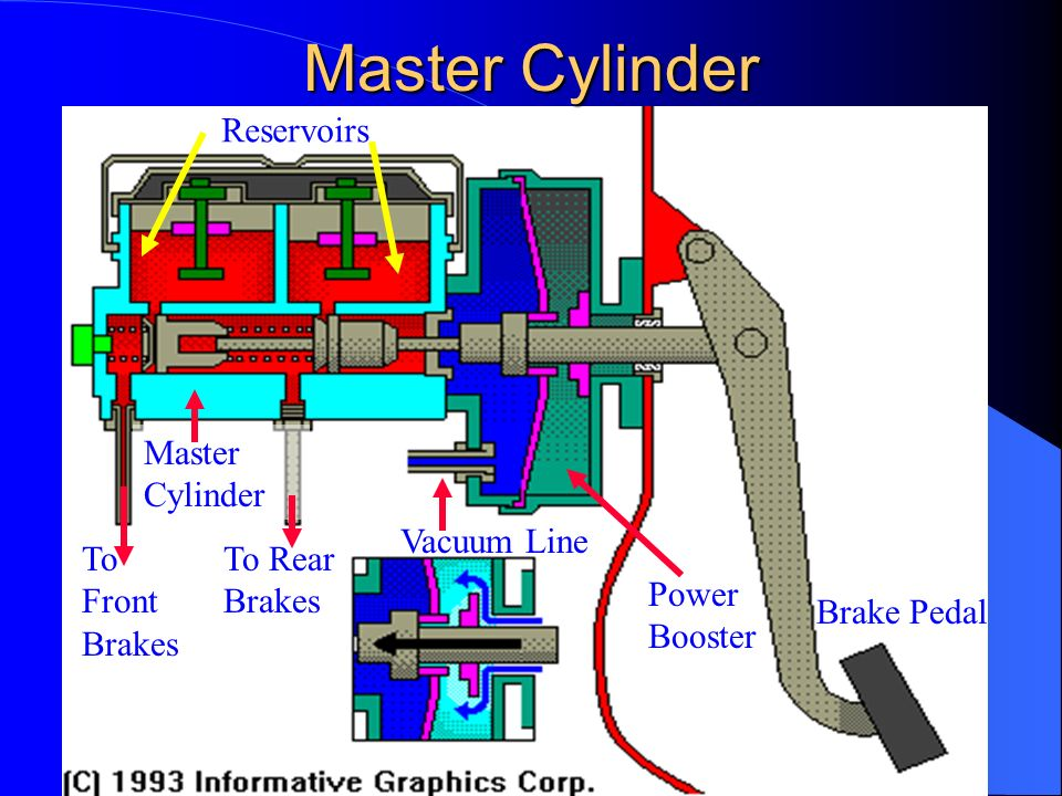 Master Cylinder Reservoirs Master Cylinder Vacuum Line To Front Brakes
