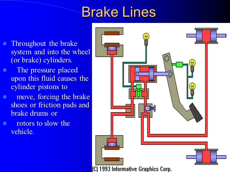 Brake Lines Throughout the brake system and into the wheel (or brake) cylinders. The pressure placed upon this fluid causes the cylinder pistons to.