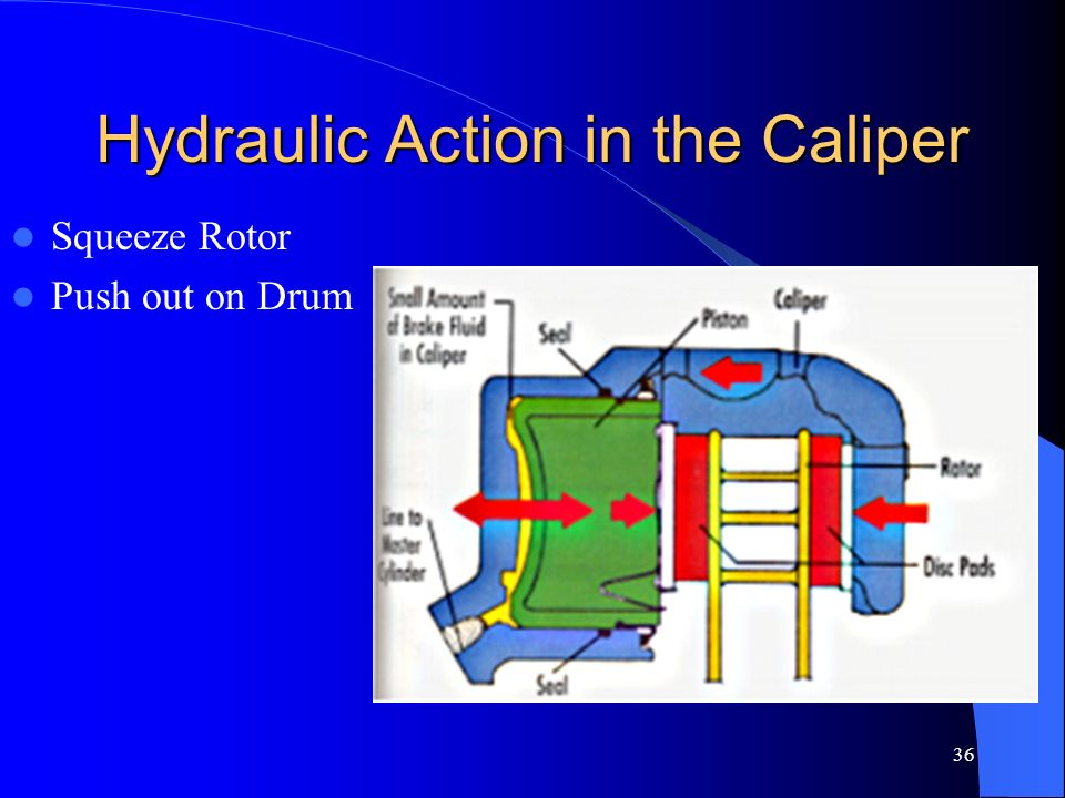 Hydraulic Action in the Caliper