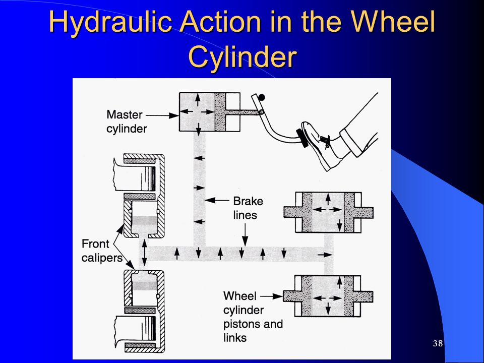 Hydraulic Action in the Wheel Cylinder