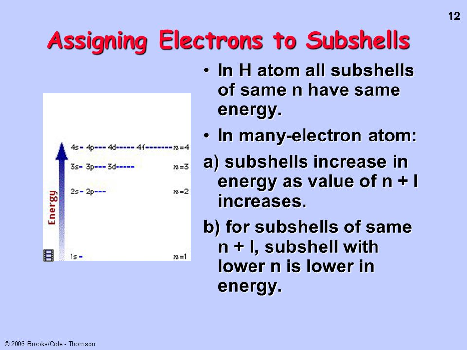 Assigning Electrons to Subshells