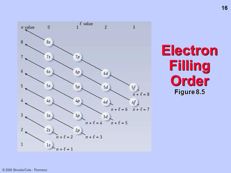 Electron Filling Order Figure 8.5