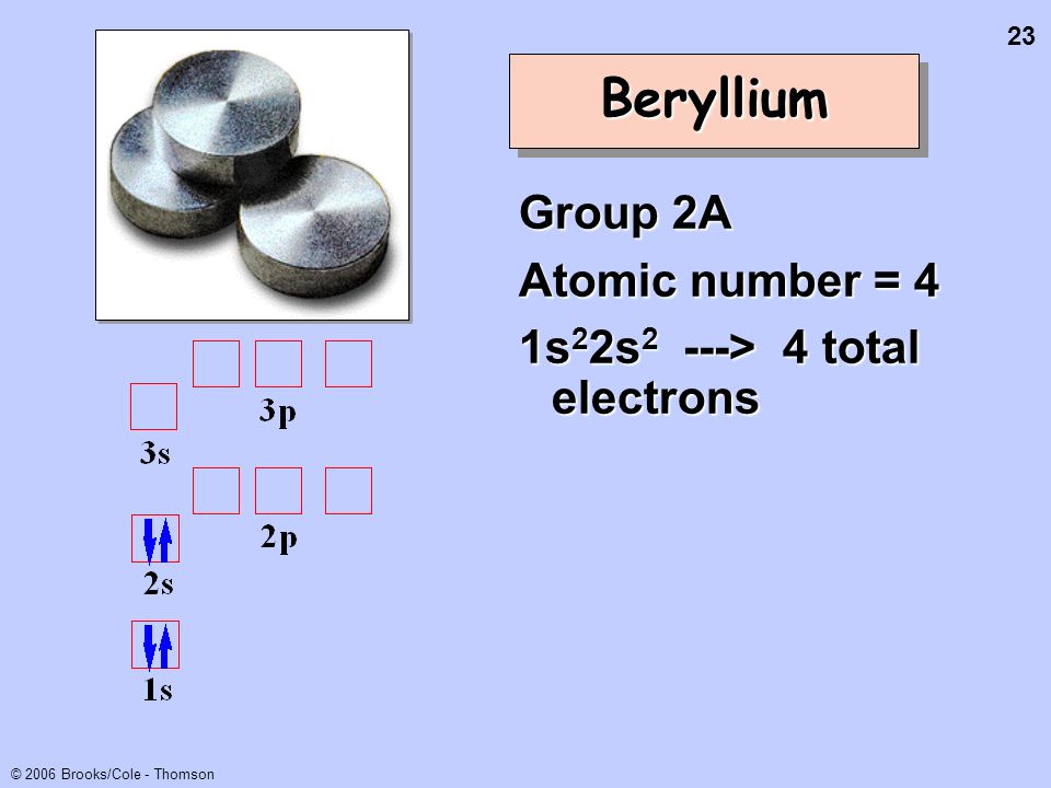 Beryllium Group 2A Atomic number = 4 1s22s2 ---> 4 total electrons