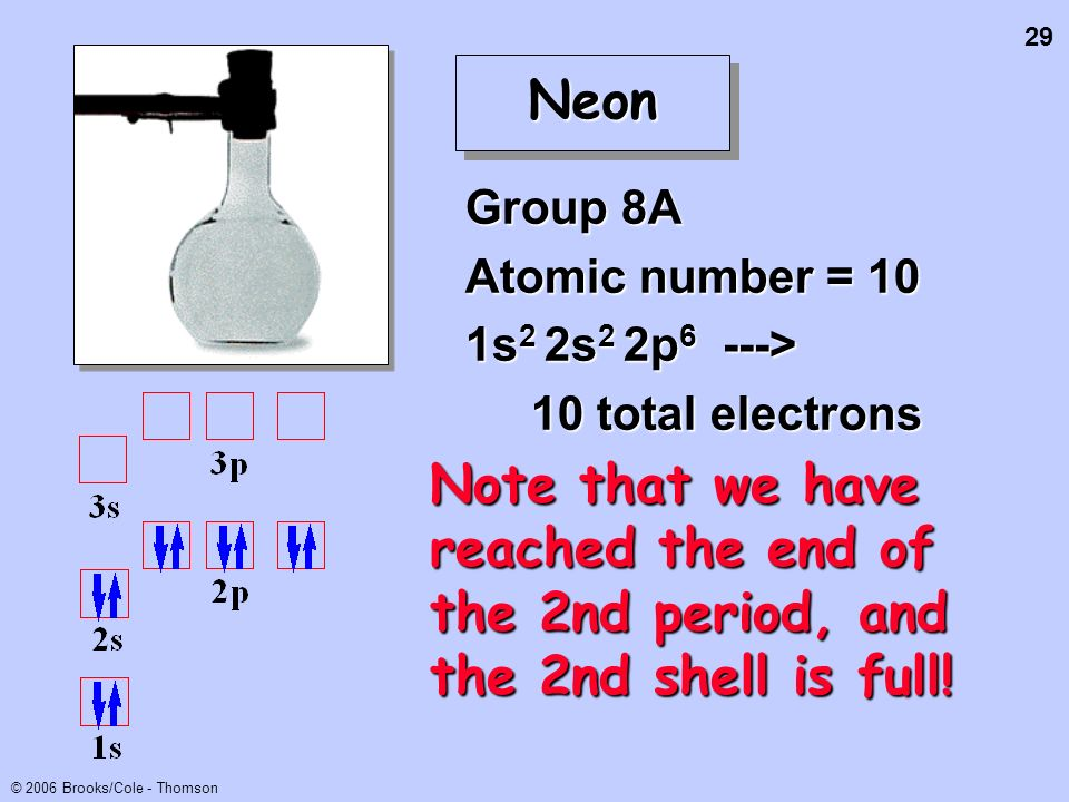 Neon Group 8A. Atomic number = 10. 1s2 2s2 2p6 ---> 10 total electrons.