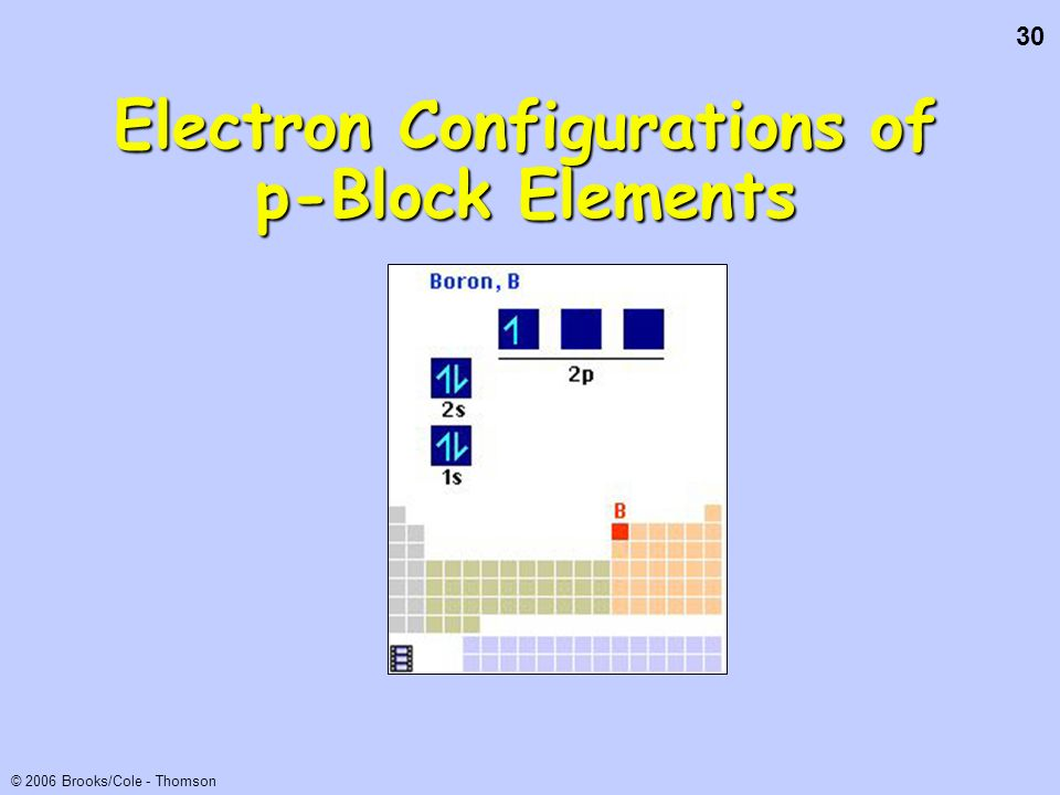 Electron Configurations of p-Block Elements