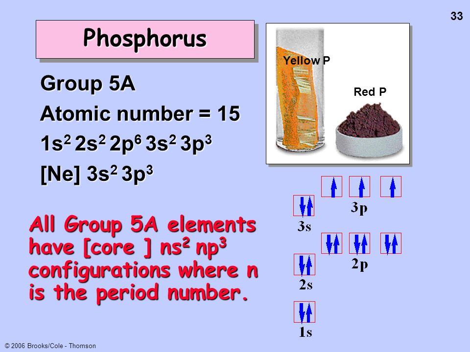 Phosphorus Group 5A Atomic number = 15 1s2 2s2 2p6 3s2 3p3