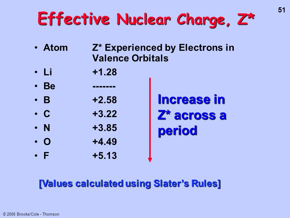 Effective Nuclear Charge, Z*