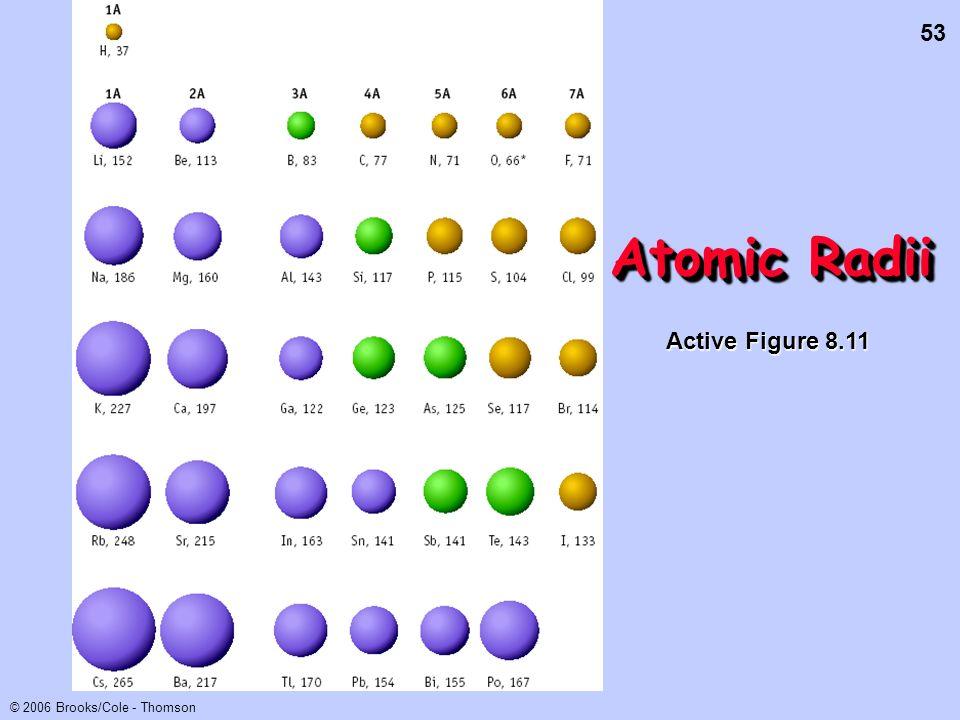 Atomic Radii Active Figure 8.11