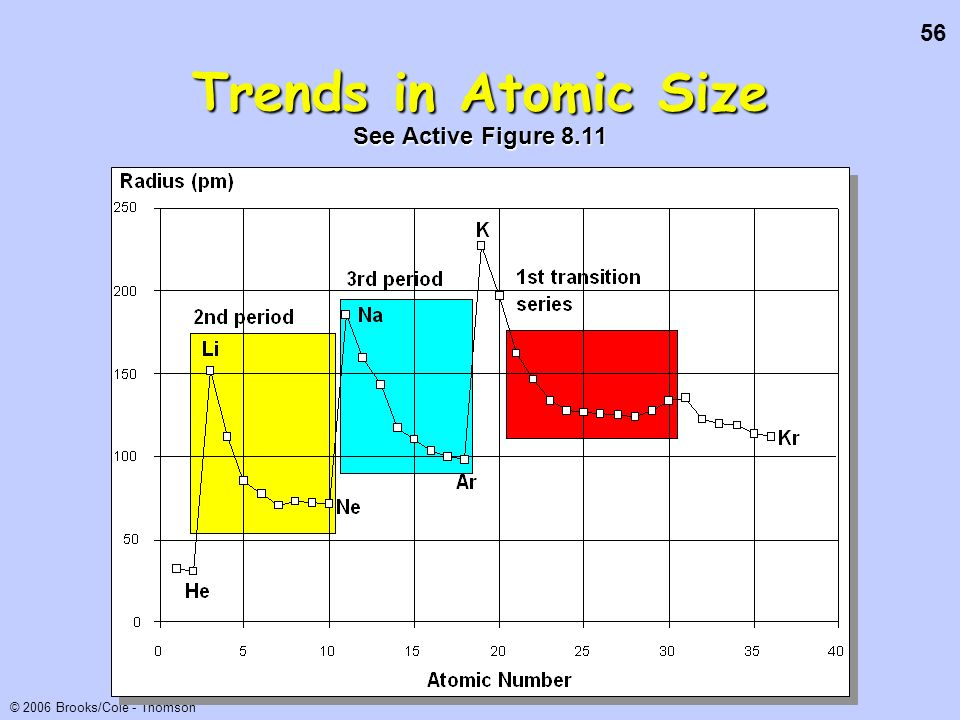 Trends in Atomic Size See Active Figure 8.11