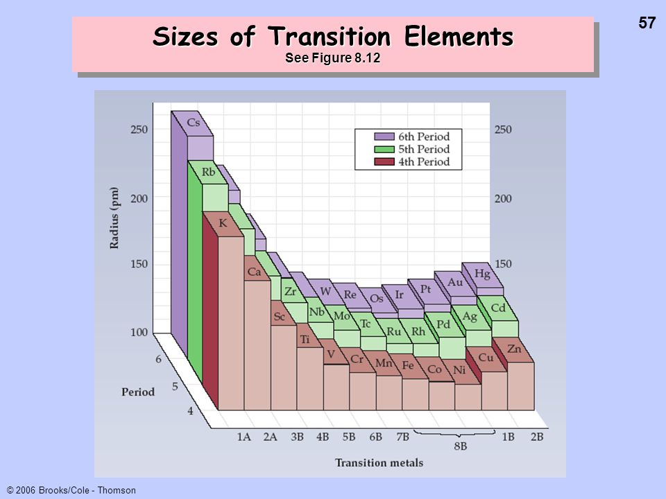 Sizes of Transition Elements See Figure 8.12