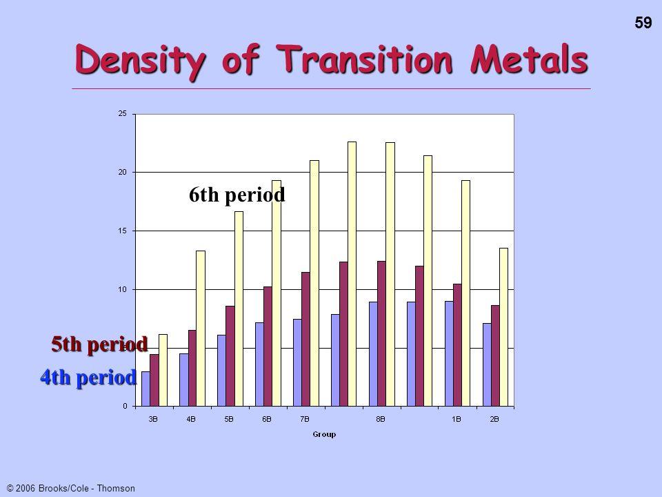 Density of Transition Metals
