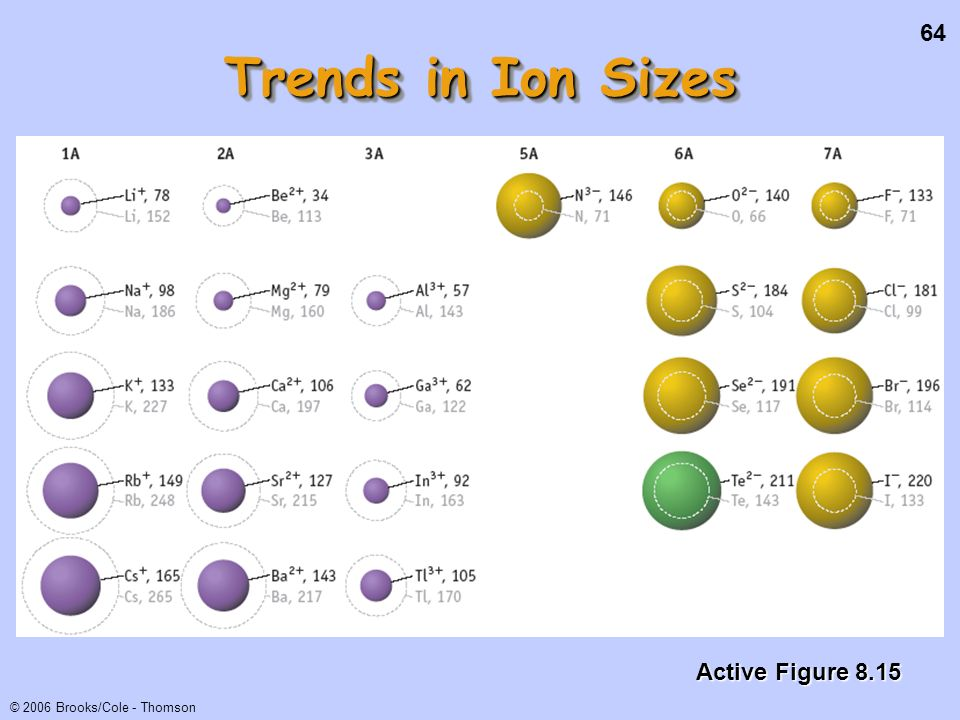 Trends in Ion Sizes Active Figure 8.15