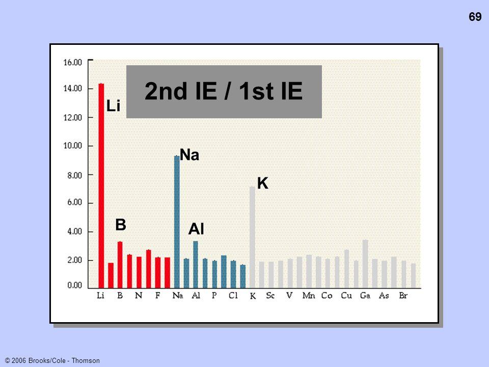 2nd IE / 1st IE Li Na K B Al
