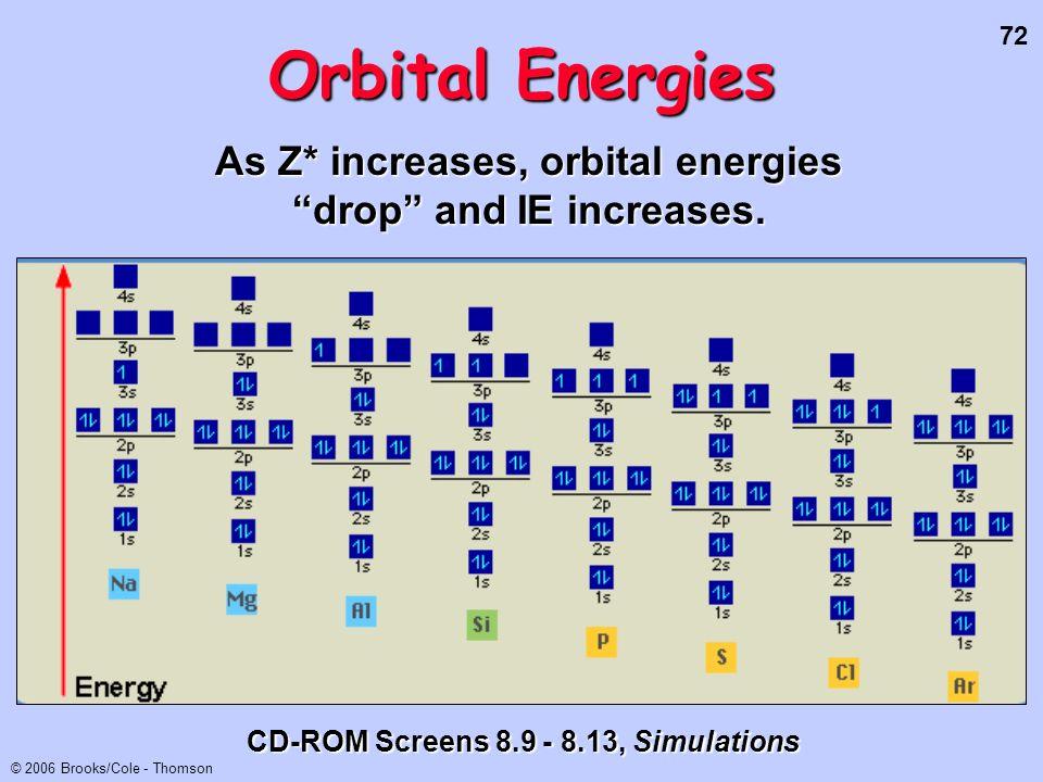 As Z* increases, orbital energies drop and IE increases.