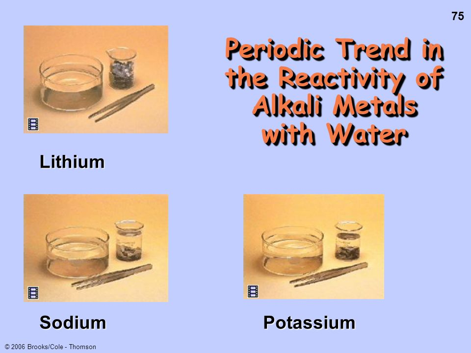 Periodic Trend in the Reactivity of Alkali Metals with Water
