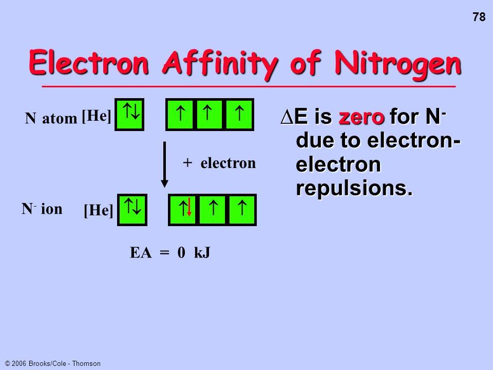 Electron Affinity of Nitrogen