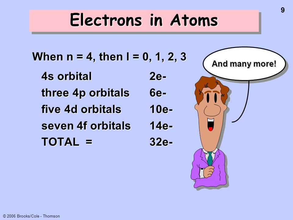 Electrons in Atoms When n = 4, then l = 0, 1, 2, 3 4s orbital 2e-