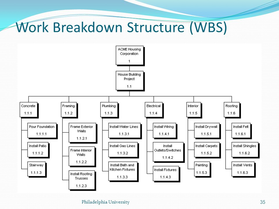the relationship between wbs scheduling and budgeting A fixture in classic project management methodology and systems engineering, the wbs is a method that breaks a project down into a hierarchy of deliverables, tasks .