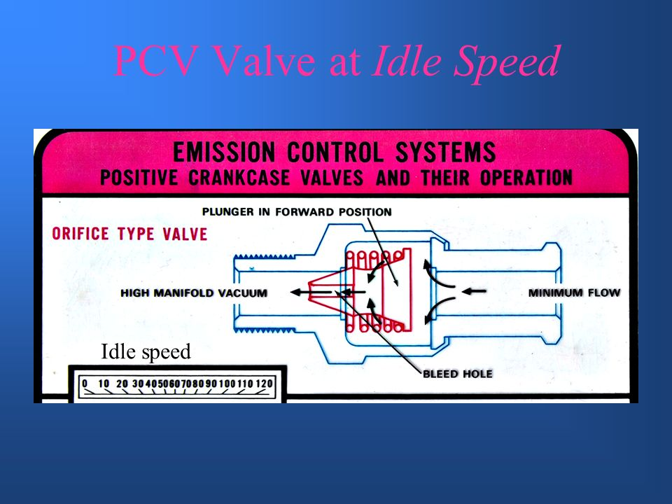 PCV Valve at Idle Speed Idle speed