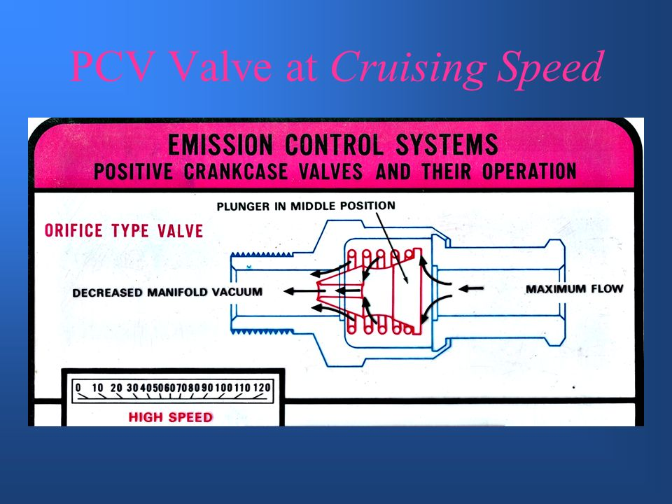 PCV Valve at Cruising Speed