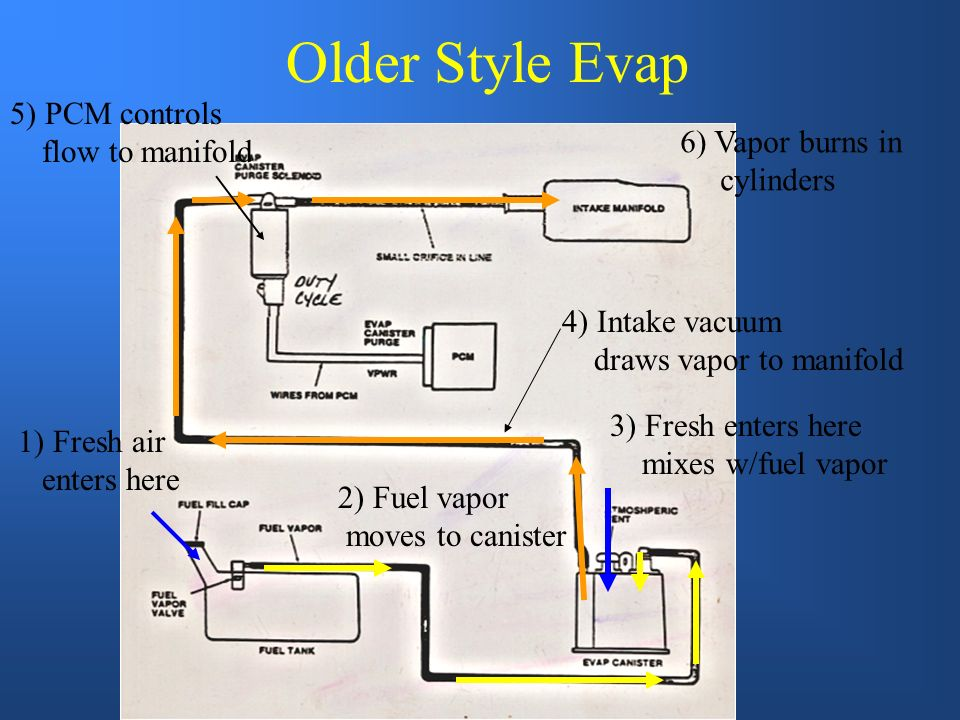 Older Style Evap 5) PCM controls flow to manifold 6) Vapor burns in
