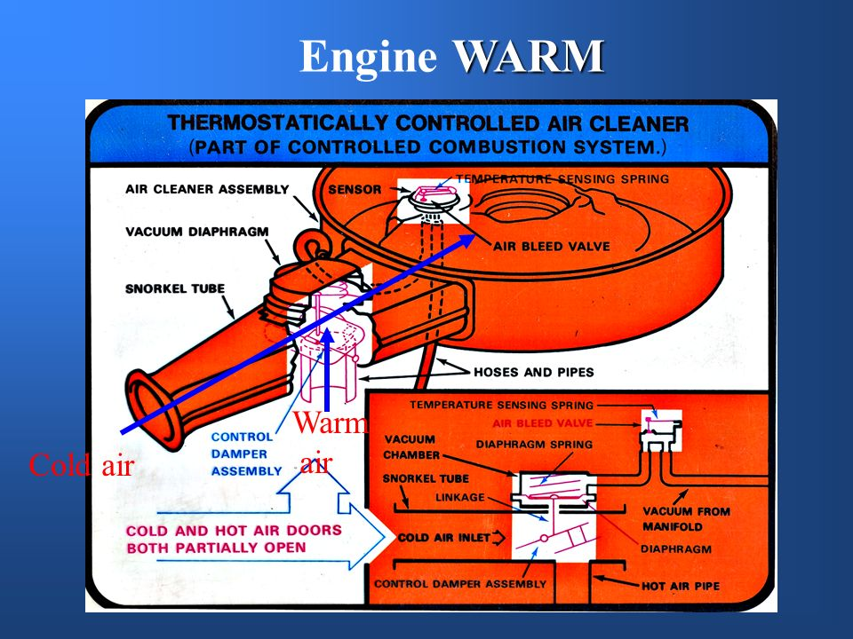 Engine WARM Warm air Cold air
