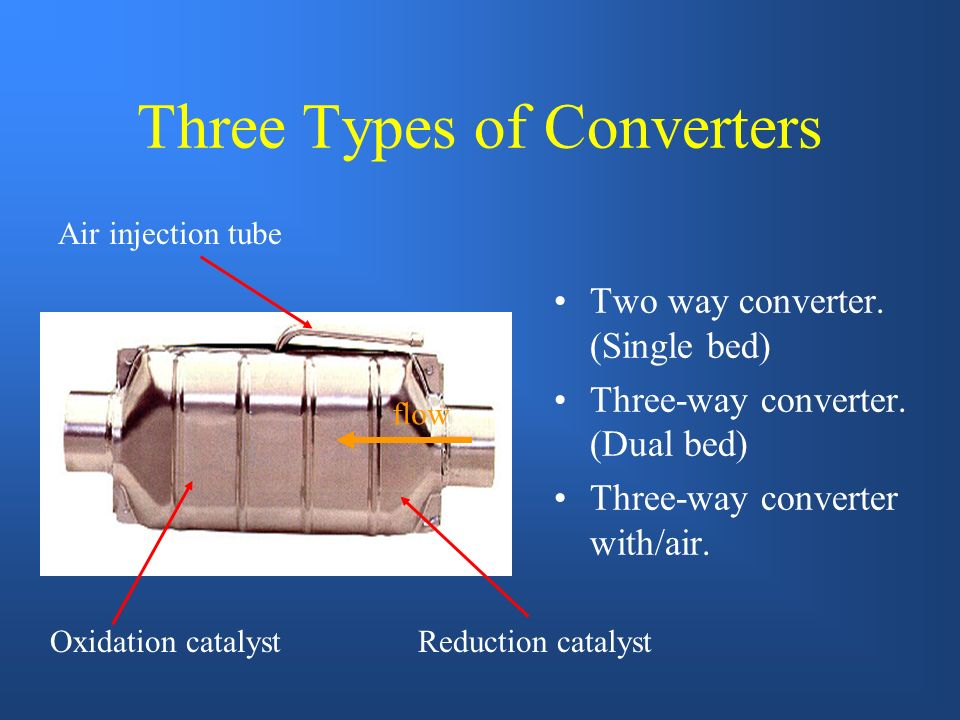 Three Types of Converters