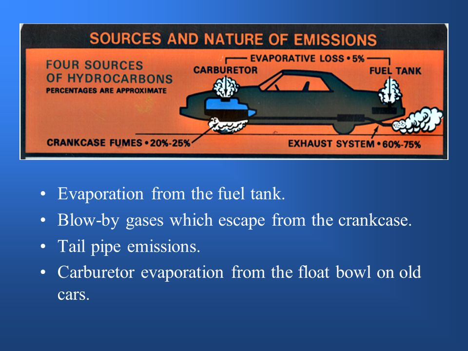 Evaporation from the fuel tank.