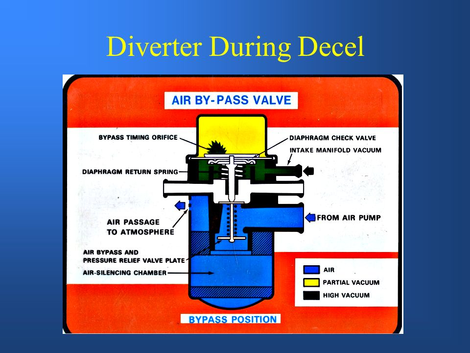 Diverter During Decel