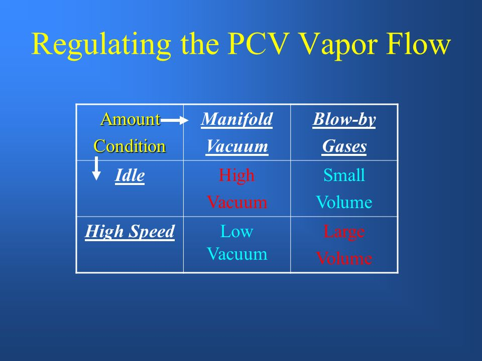 Regulating the PCV Vapor Flow