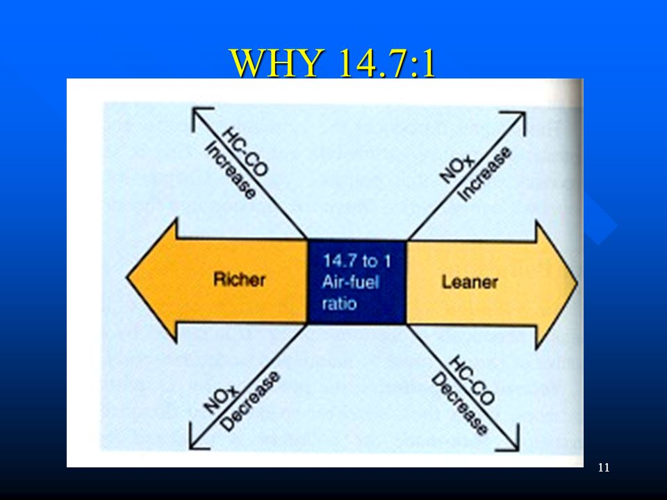 WHY 14.7:1