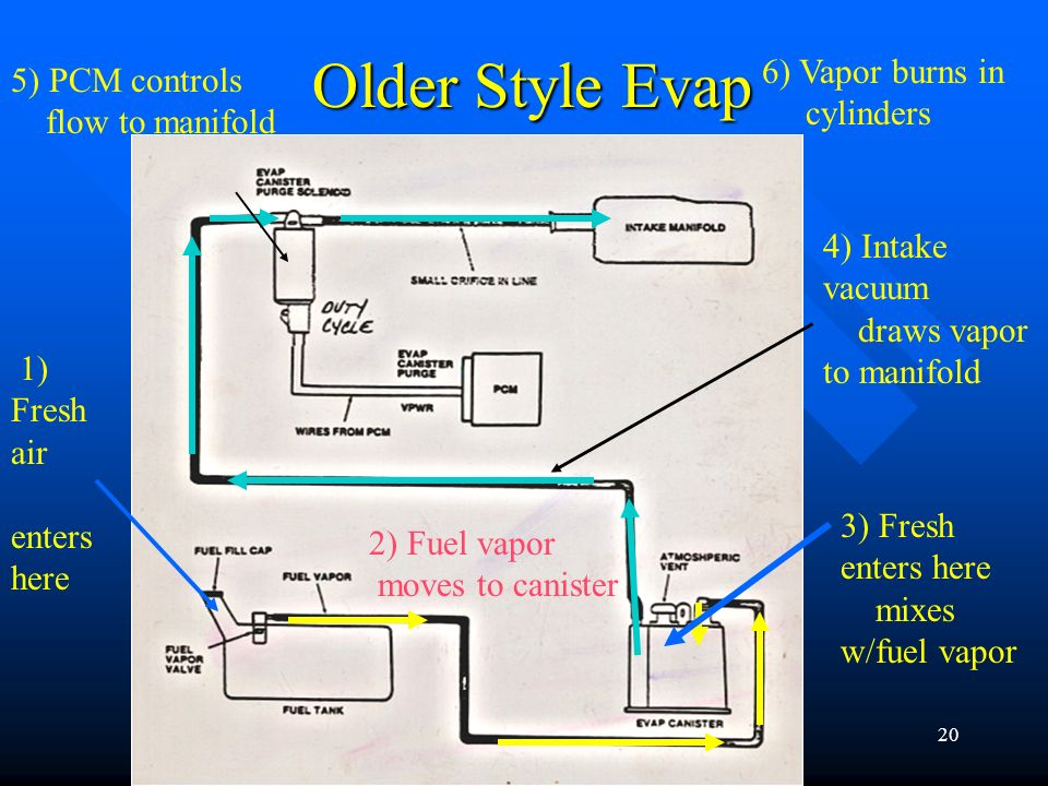 Older Style Evap 6) Vapor burns in 5) PCM controls cylinders