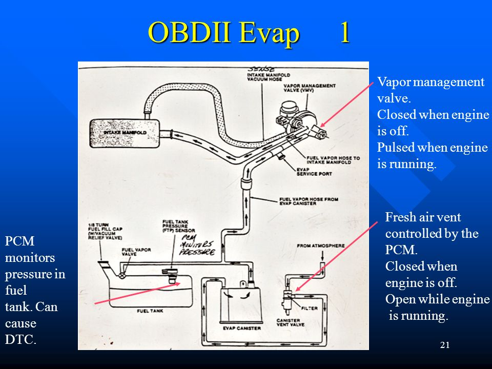 OBDII Evap 1 Vapor management valve. Closed when engine is off.